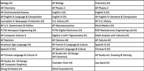 AP/Honor courses