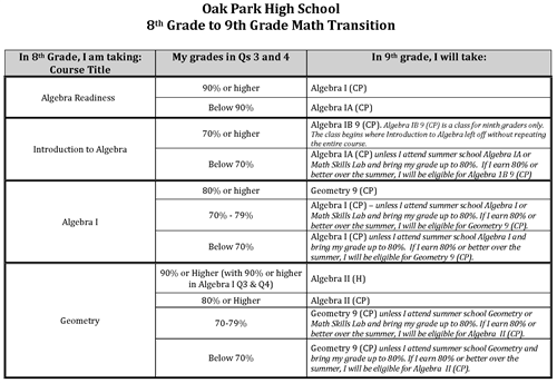 8th to 9th Math Transition