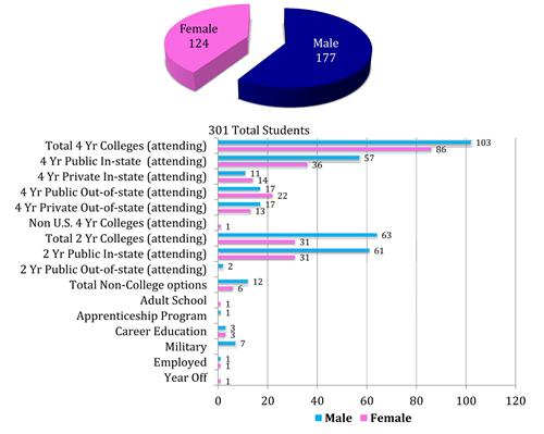 Categories by Gender