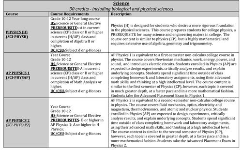 science science course descriptions