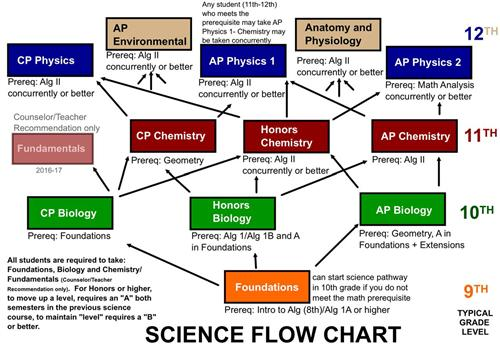 Science / Science Course Sequence Flowcharts